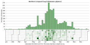 Phenology of Northern Leopard Frog (Lithobates pipiens)